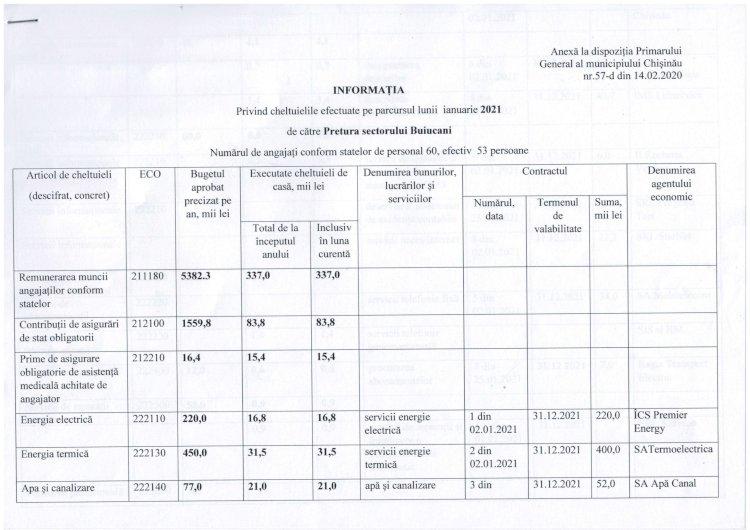 Informația privind cheltuielile efectuate pe parcursul lunii ianuarie 2021 de către Pretura s. Buiucani