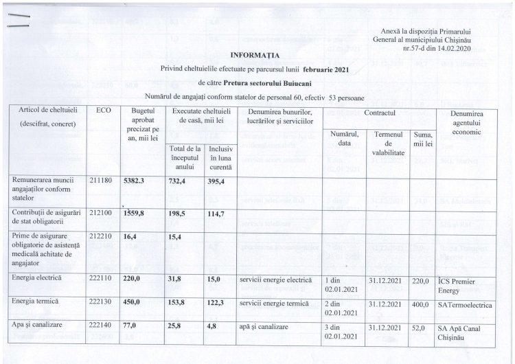 Informația privind cheltuielile efectuate pe parcursul lunii februarie 2021 de către Pretura s. Buiucani